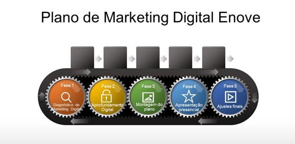 Plano Marketing Digital