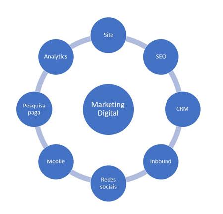 Projeto Marketing Digital